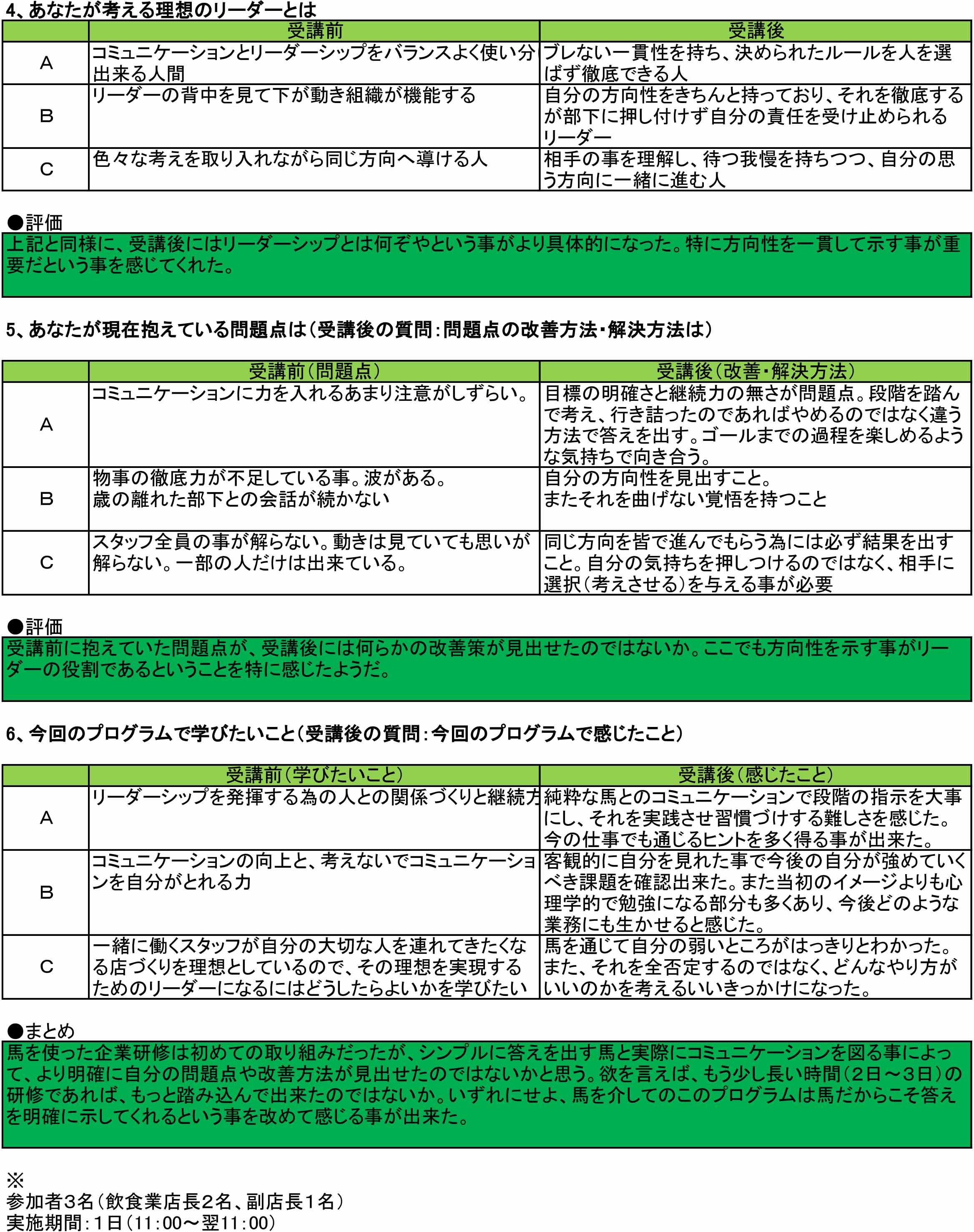 コミュニケーション&リーダーシッププログラム調査票結果(外部用)-2