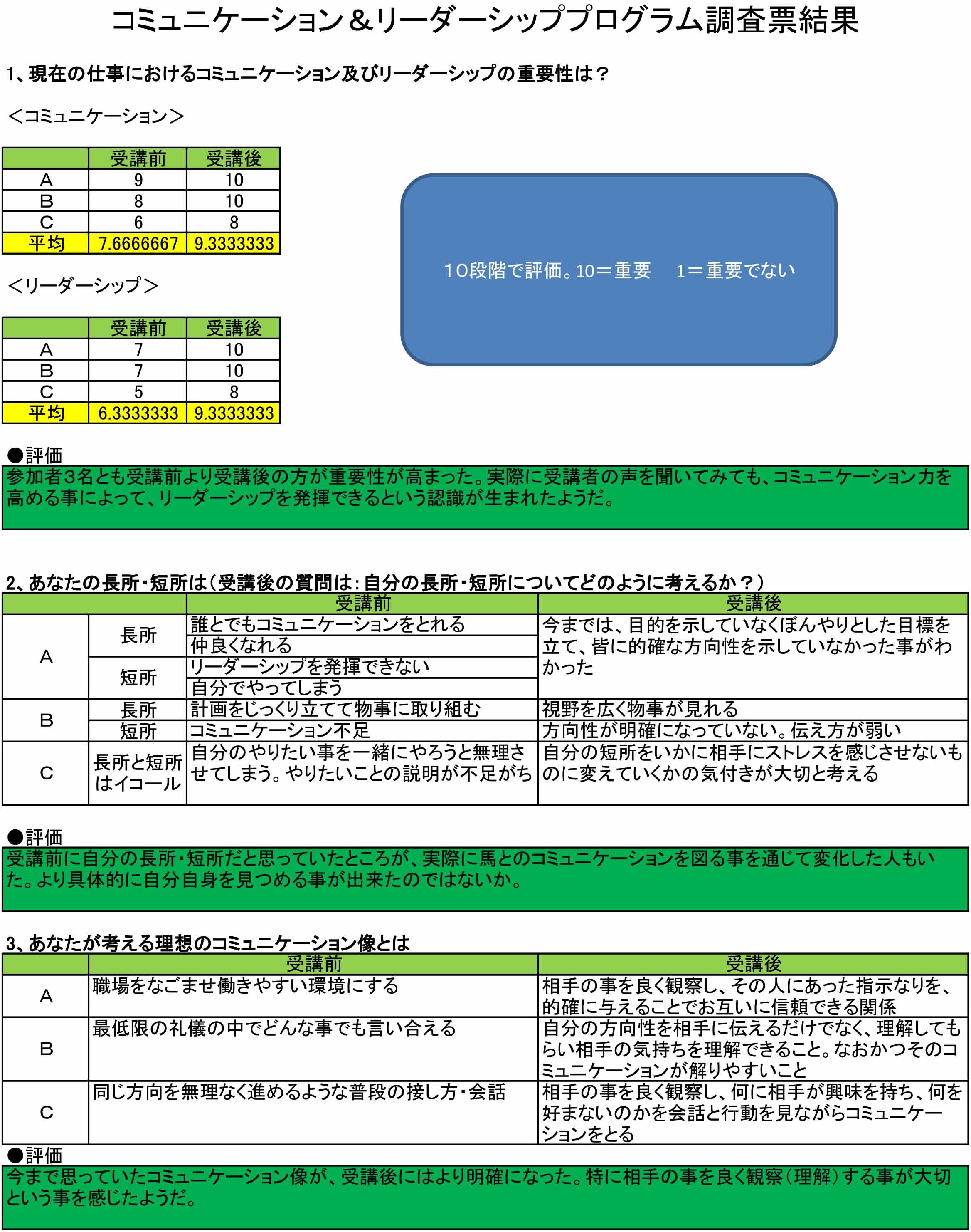 コミュニケーション&リーダーシッププログラム調査票結果(外部用)-1